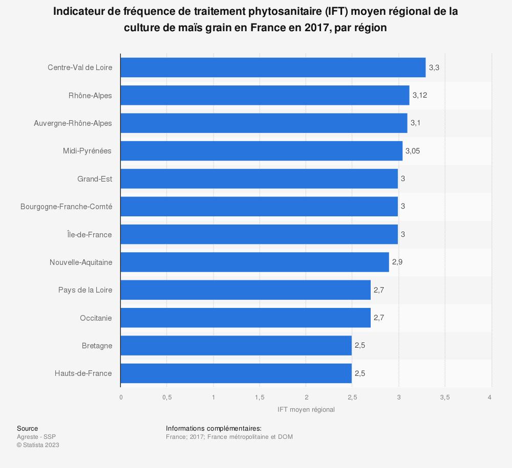 Statistique: Indicateur de fréquence de traitement phytosanitaire (IFT) moyen régional de la culture de maïs grain en France en 2017, par région | Statista