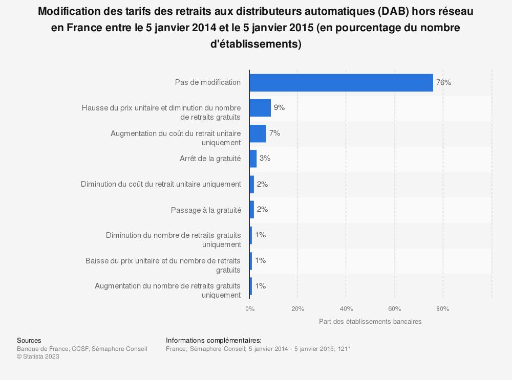 Statistique: Modification des tarifs des retraits aux distributeurs automatiques (DAB) hors réseau en France entre le 5 janvier 2014 et le 5 janvier 2015 (en pourcentage du nombre d'établissements) | Statista