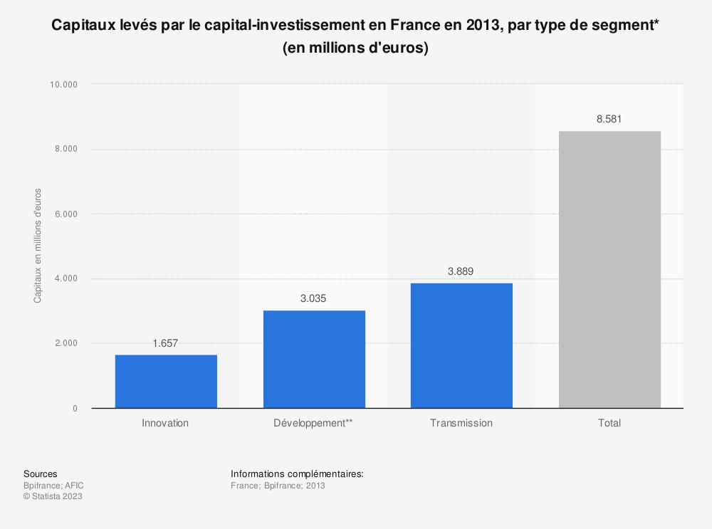 Statistique: Capitaux levés par le capital-investissement en France en 2013, par type de segment* (en millions d'euros) | Statista