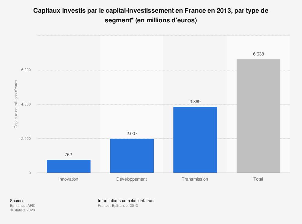 Statistique: Capitaux investis par le capital-investissement en France en 2013, par type de segment* (en millions d'euros) | Statista