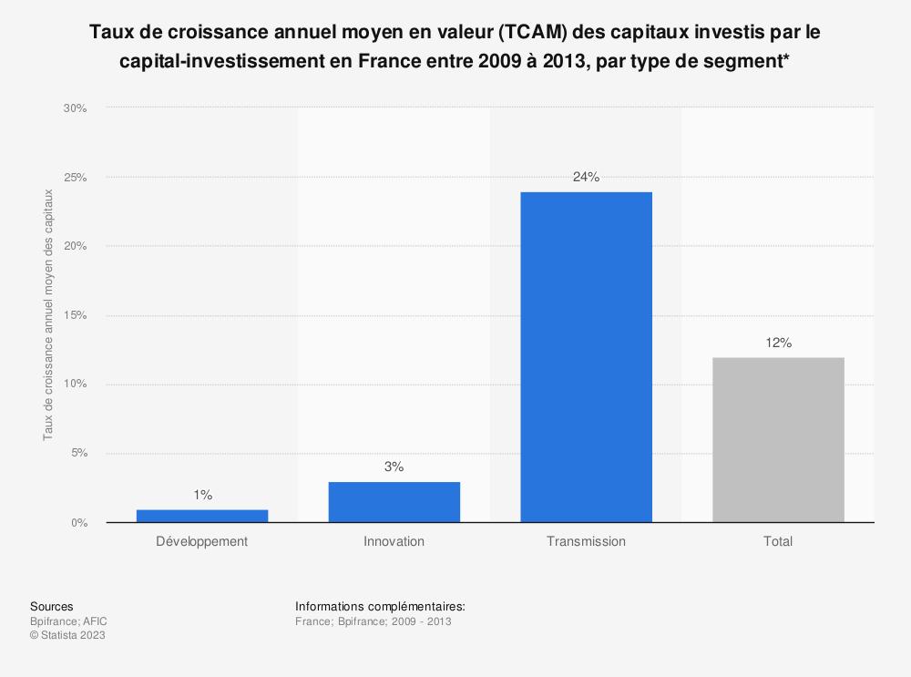 Statistique: Taux de croissance annuel moyen en valeur (TCAM) des capitaux investis par le capital-investissement en France entre 2009 à 2013, par type de segment* | Statista