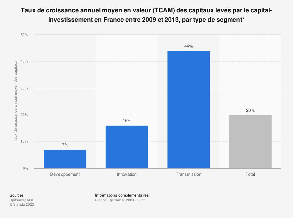 Statistique: Taux de croissance annuel moyen en valeur (TCAM) des capitaux levés par le capital-investissement en France entre 2009 et 2013, par type de segment* | Statista