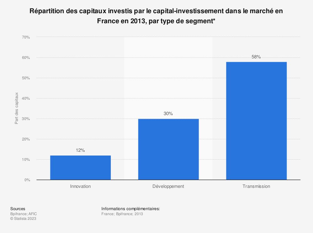 Statistique: Répartition des capitaux investis par le capital-investissement dans le marché en France en 2013, par type de segment* | Statista