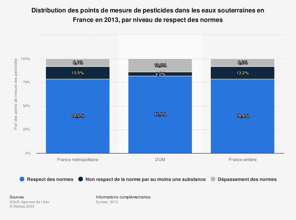 Statistique: Distribution des points de mesure de pesticides dans les eaux souterraines en France en 2013, par niveau de respect des normes | Statista