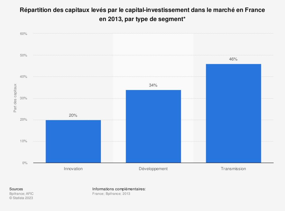 Statistique: Répartition des capitaux levés par le capital-investissement dans le marché en France en 2013, par type de segment* | Statista