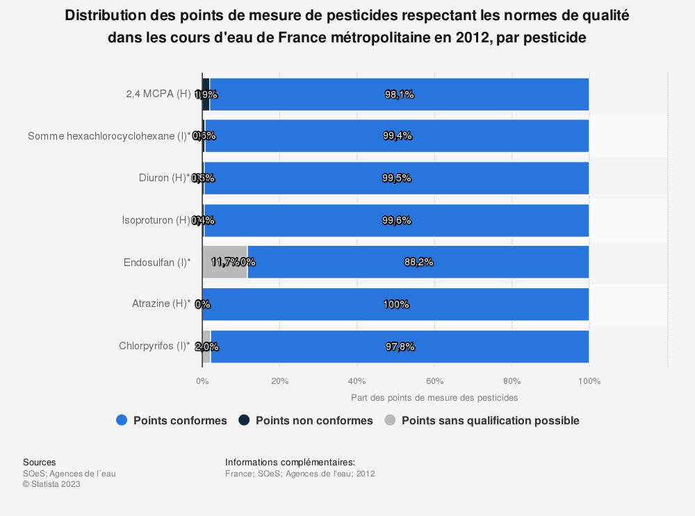 Statistique: Distribution des points de mesure de pesticides respectant les normes de qualité dans les cours d'eau de France métropolitaine en 2012, par pesticide | Statista