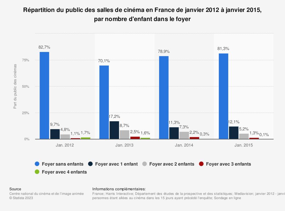 Statistique: Répartition du public des salles de cinéma en France de janvier 2012 à janvier 2015, par nombre d'enfant dans le foyer | Statista