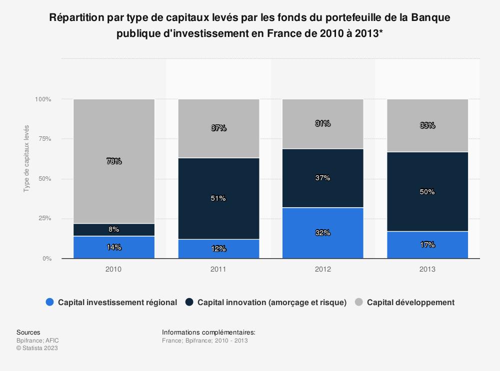 Statistique: Répartition par type de capitaux levés par les fonds du portefeuille de la Banque publique d'investissement en France de 2010 à 2013* | Statista