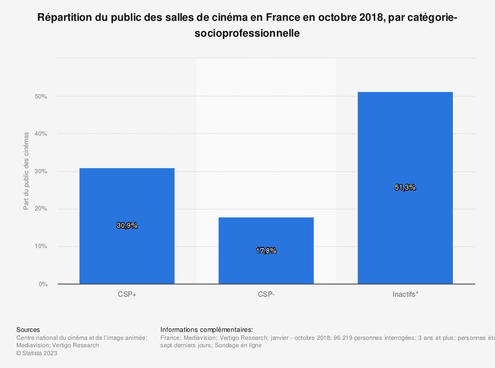 Statistique: Répartition du public des salles de cinéma en France en octobre 2018, par catégorie-socioprofessionnelle | Statista