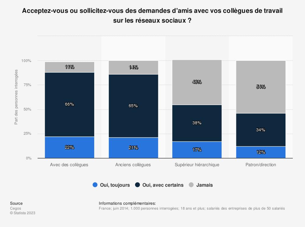 Statistique: Acceptez-vous ou sollicitez-vous des demandes d'amis avec vos collègues de travail sur les réseaux sociaux? | Statista