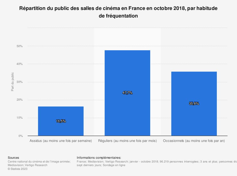 Statistique: Répartition du public des salles de cinéma en France en octobre 2018, par habitude de fréquentation | Statista