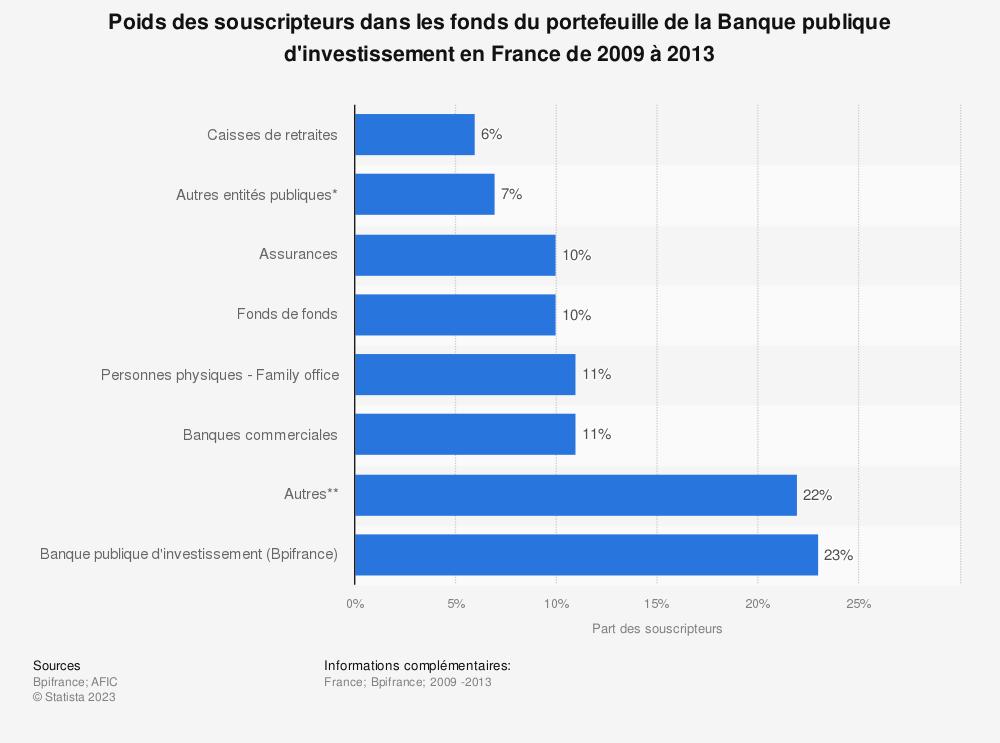 Statistique: Poids des souscripteurs dans les fonds du portefeuille de la Banque publique d'investissement en France de 2009 à 2013 | Statista