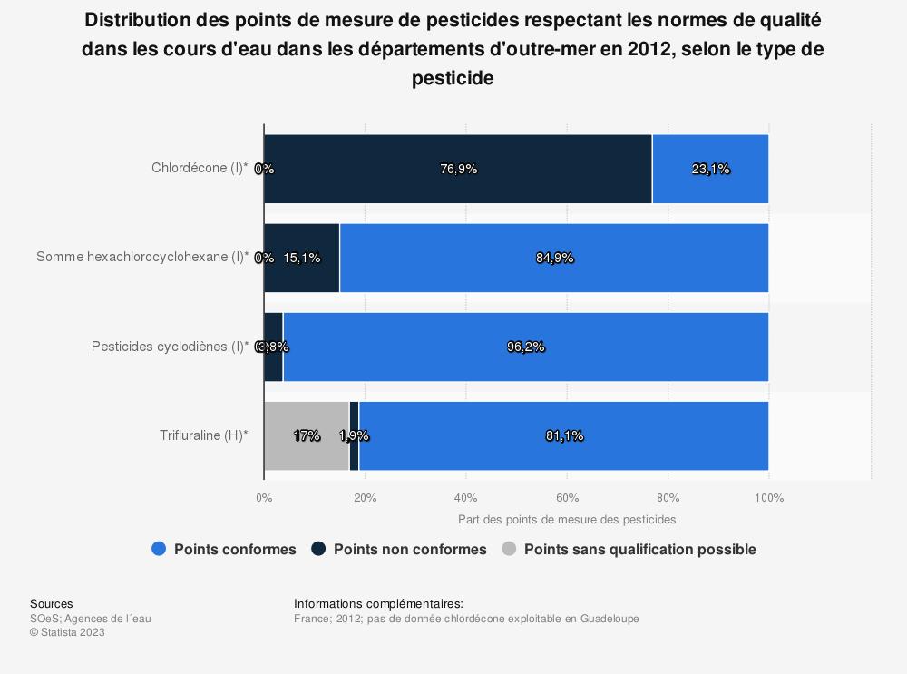 Statistique: Distribution des points de mesure de pesticides respectant les normes de qualité dans les cours d'eau dans les départements d'outre-mer en 2012, selon le type de pesticide | Statista