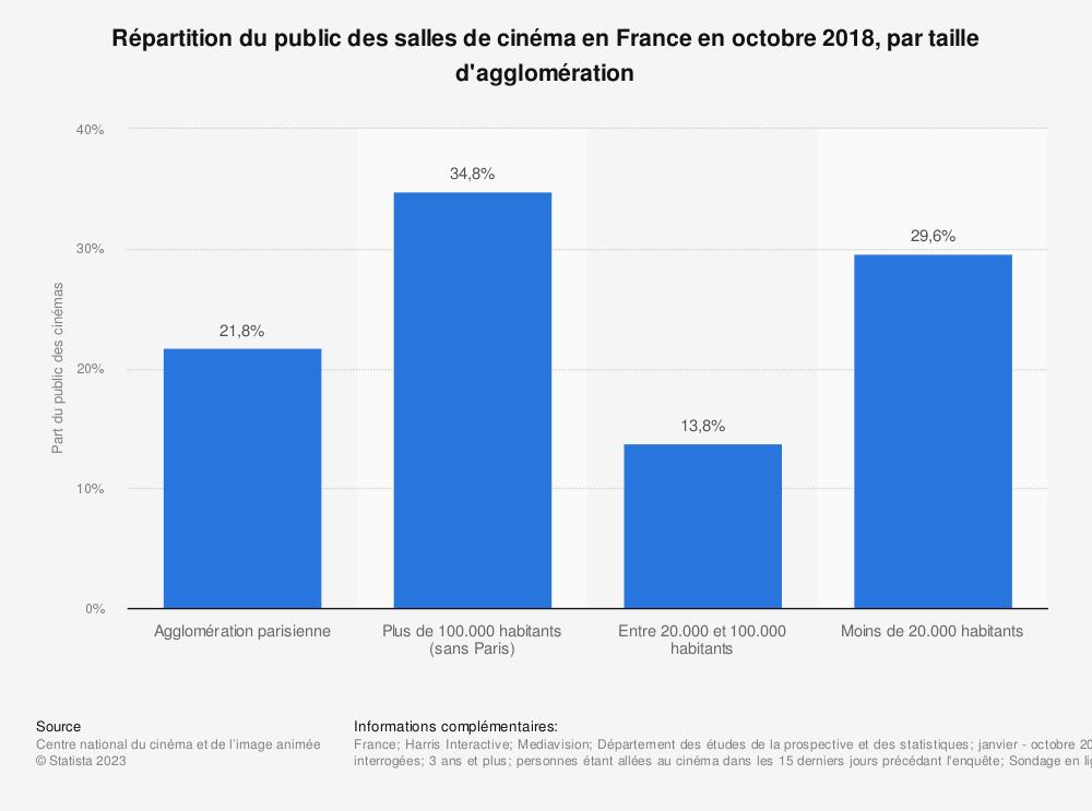 Statistique: Répartition du public des salles de cinéma en France en octobre 2018, par taille d'agglomération | Statista