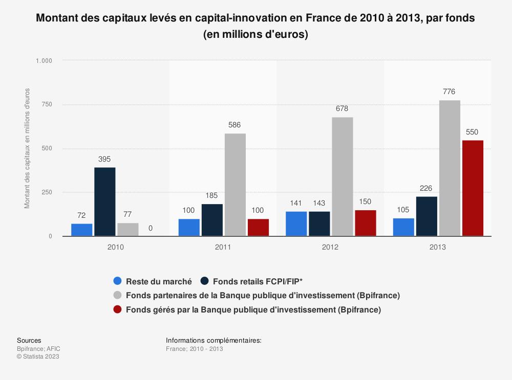Statistique: Montant des capitaux levés en capital-innovation en France de 2010 à 2013, par fonds (en millions d'euros) | Statista