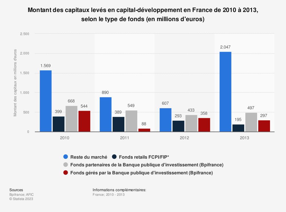 Statistique: Montant des capitaux levés en capital-développement en France de 2010 à 2013, selon le type de fonds (en millions d'euros) | Statista