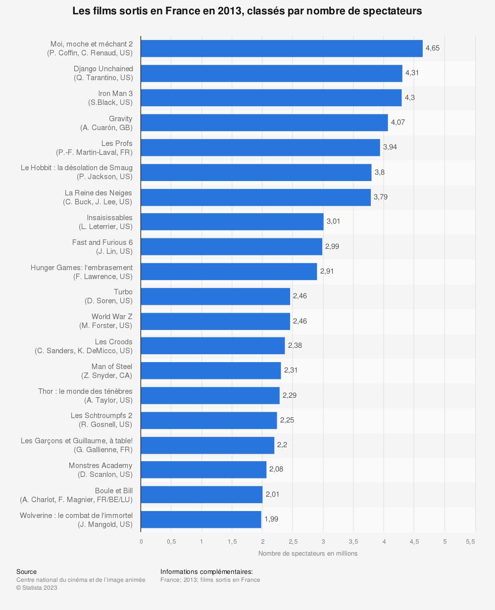 Statistique: Les films sortis en France en 2013, classés par nombre de spectateurs | Statista