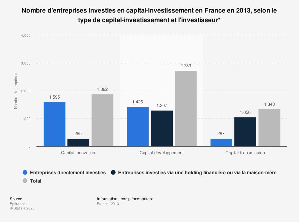 Statistique: Nombre d'entreprises investies en capital-investissement en France en 2013, selon le type de capital-investissement et l'investisseur* | Statista