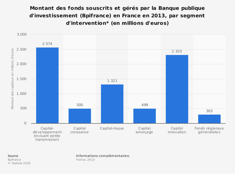 Statistique: Montant des fonds souscrits et gérés par la Banque publique d'investissement (Bpifrance) en France en 2013, par segment d'intervention* (en millions d'euros)  | Statista