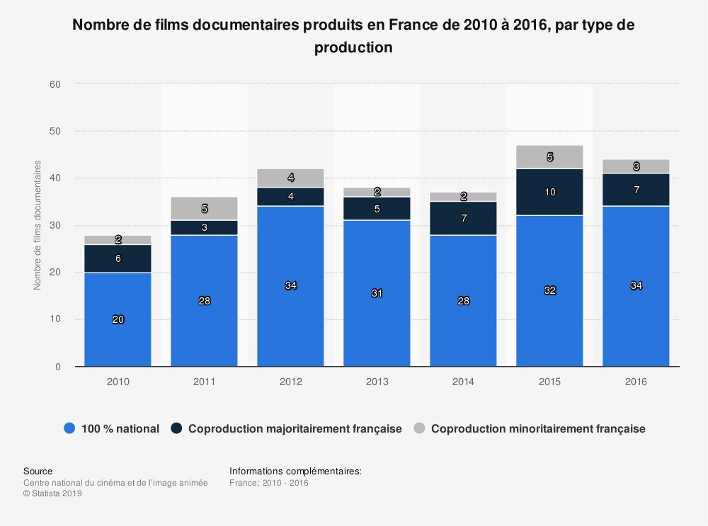 Statistique: Nombre de films documentaires produits en France de 2010 à 2016, par type de production | Statista