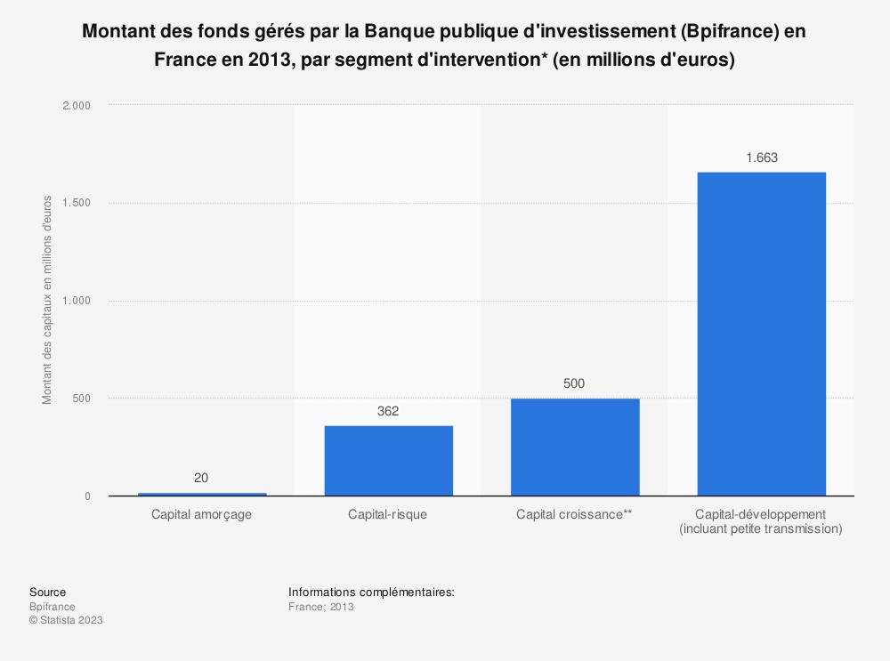 Statistique: Montant des fonds gérés par la Banque publique d'investissement (Bpifrance) en France en 2013, par segment d'intervention* (en millions d'euros)  | Statista