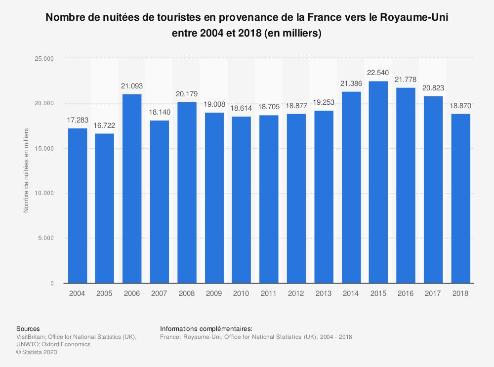 Statistique: Nombre de nuitées de touristes en provenance de la France vers le Royaume-Uni entre 2004 et 2018 (en milliers) | Statista