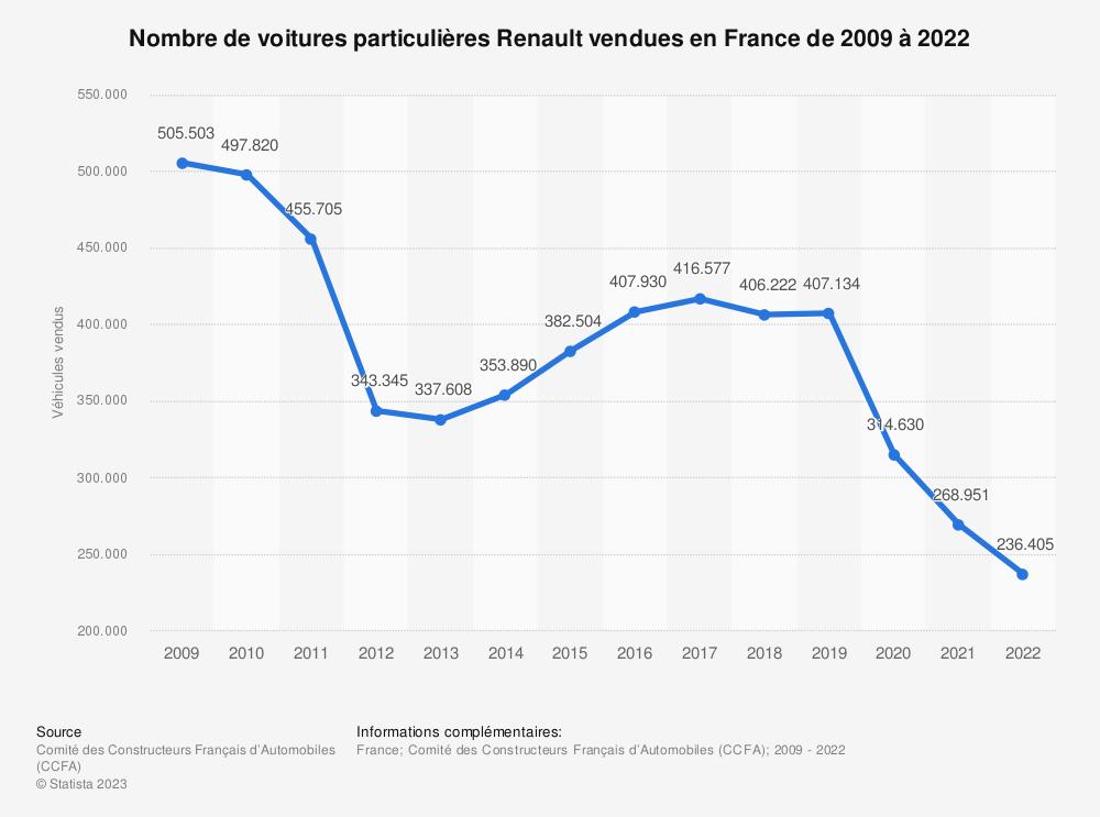 Statistique: Nombre de voitures particulières Renault vendues en France de 2009 à 2017 | Statista