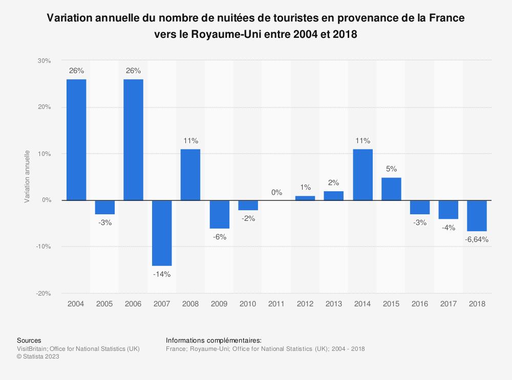 Statistique: Variation annuelle du nombre de nuitées de touristes en provenance de la France vers le Royaume-Uni entre 2004 et 2018 | Statista