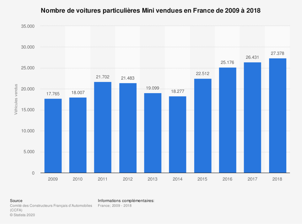 Statistique: Nombre de voitures particulières Mini vendues en France de 2009 à 2018 | Statista