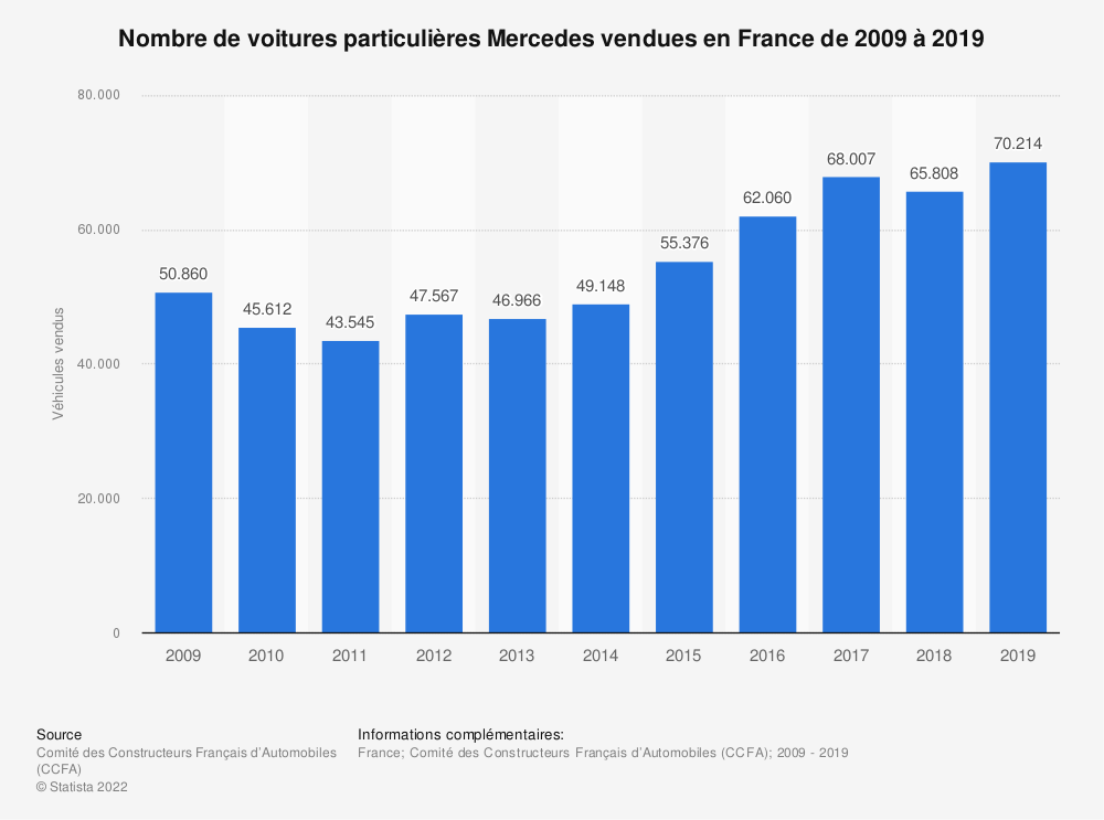 Statistique: Nombre de voitures particulières Mercedes vendues en France de 2009 à 2017 | Statista