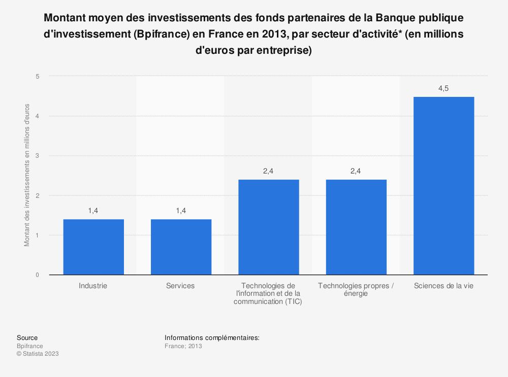 Statistique: Montant moyen des investissements des fonds partenaires de la Banque publique d'investissement (Bpifrance) en France en 2013, par secteur d'activité* (en millions d'euros par entreprise)  | Statista