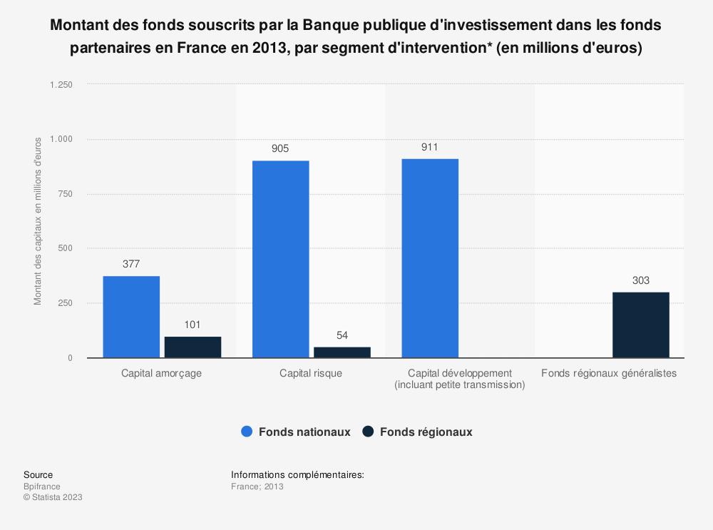 Statistique: Montant des fonds souscrits par la Banque publique d'investissement dans les fonds partenaires en France en 2013, par segment d'intervention* (en millions d'euros)  | Statista