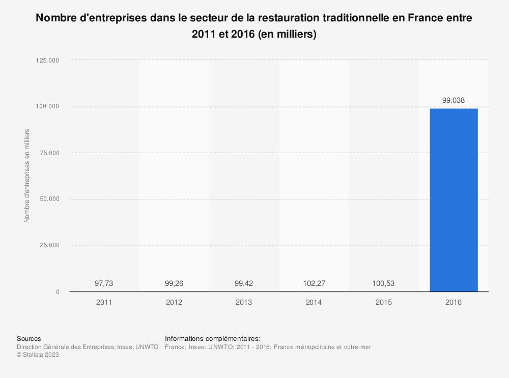 Statistique: Nombre d'entreprises dans le secteur de la restauration traditionnelle en France entre 2011 et 2016 (en milliers) | Statista