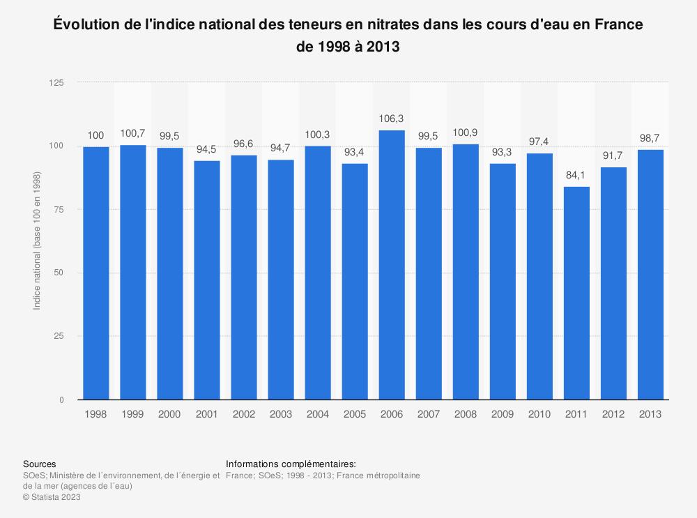 Statistique: Évolution de l'indice national des teneurs en nitrates dans les cours d'eau en France de 1998 à 2013 | Statista