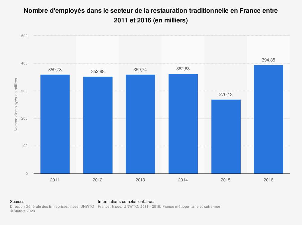 Statistique: Nombre d'employés dans le secteur de la restauration traditionnelle en France entre 2011 et 2016 (en milliers) | Statista