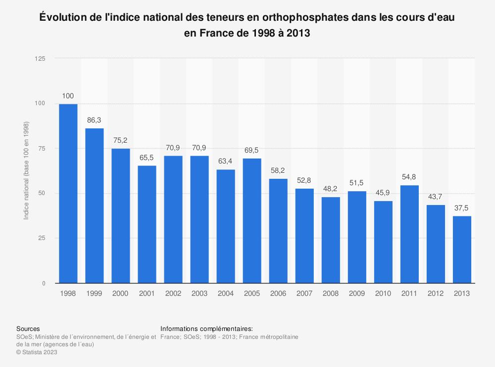 Statistique: Évolution de l'indice national des teneurs en orthophosphates dans les cours d'eau en France de 1998 à 2013 | Statista
