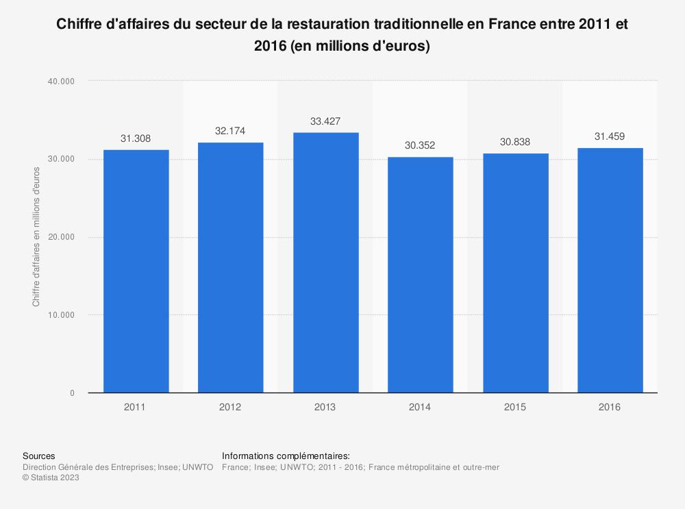 Statistique: Chiffre d'affaires du secteur de la restauration traditionnelle en France entre 2011 et 2016 (en millions d'euros) | Statista