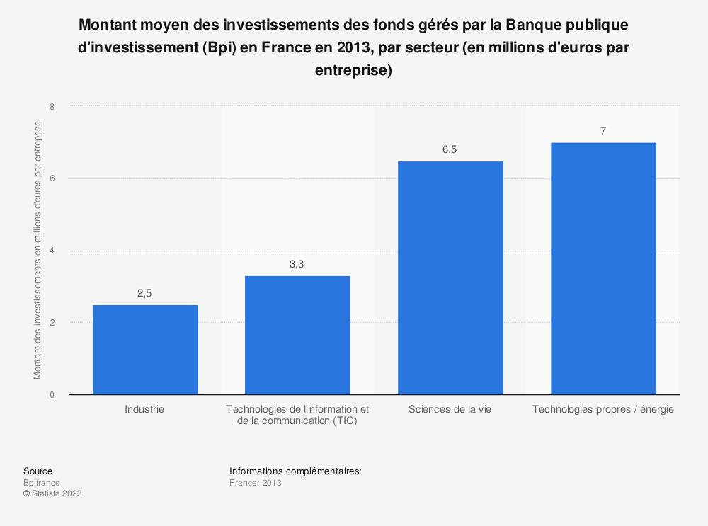 Statistique: Montant moyen des investissements des fonds gérés par la Banque publique d'investissement (Bpi) en France en 2013, par secteur (en millions d'euros  par entreprise)  | Statista