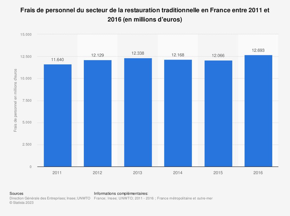 Statistique: Frais de personnel du secteur de la restauration traditionnelle en France entre 2011 et 2016 (en millions d'euros) | Statista