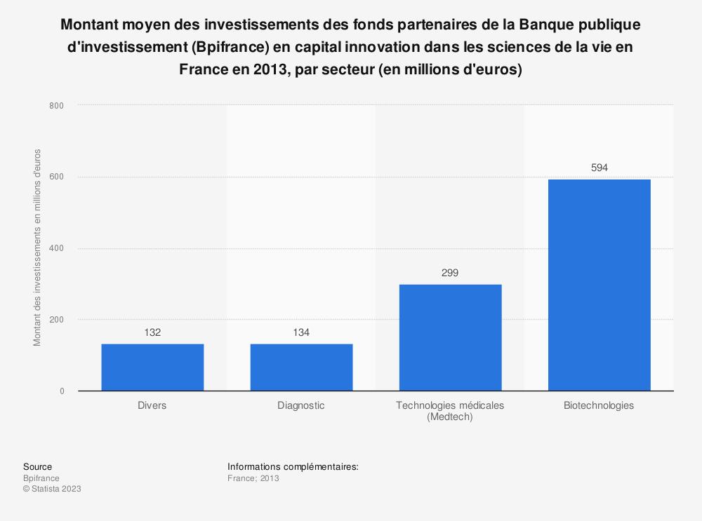 Statistique: Montant moyen des investissements des fonds partenaires de la Banque publique d'investissement (Bpifrance) en capital innovation dans les sciences de la vie en France en 2013, par secteur (en millions d'euros)  | Statista