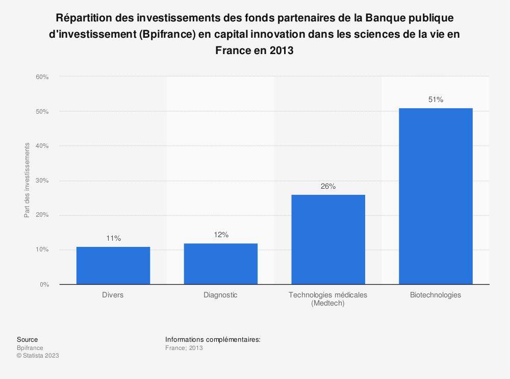 Statistique: Répartition des investissements des fonds partenaires de la Banque publique d'investissement (Bpifrance) en capital innovation dans les sciences de la vie en France en 2013 | Statista