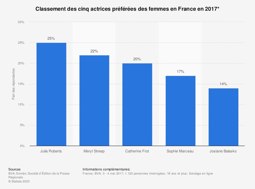 Statistique: Classement des cinq actrices préférées des femmes en France en 2017* | Statista