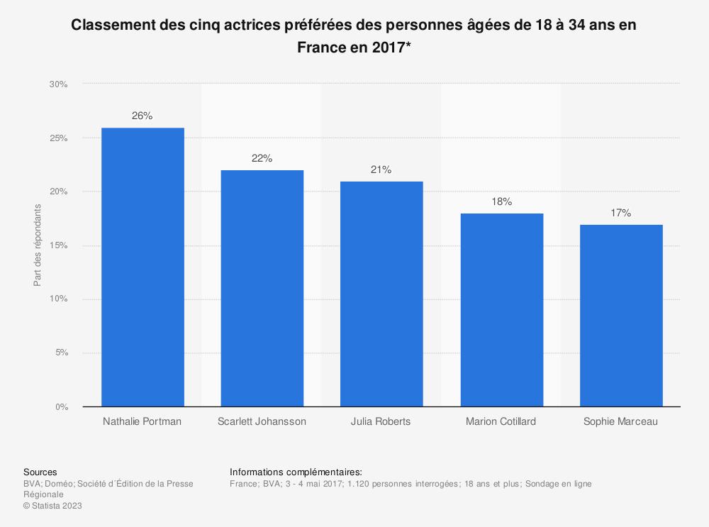 Statistique: Classement des cinq actrices préférées des personnes âgées de 18 à 34 ans en France en 2017* | Statista