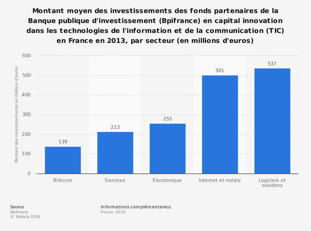 Statistique: Montant moyen des investissements des fonds partenaires de la Banque publique d'investissement (Bpifrance) en capital innovation dans les technologies de l'information et de la communication (TIC) en France en 2013, par secteur (en millions d'euros)  | Statista