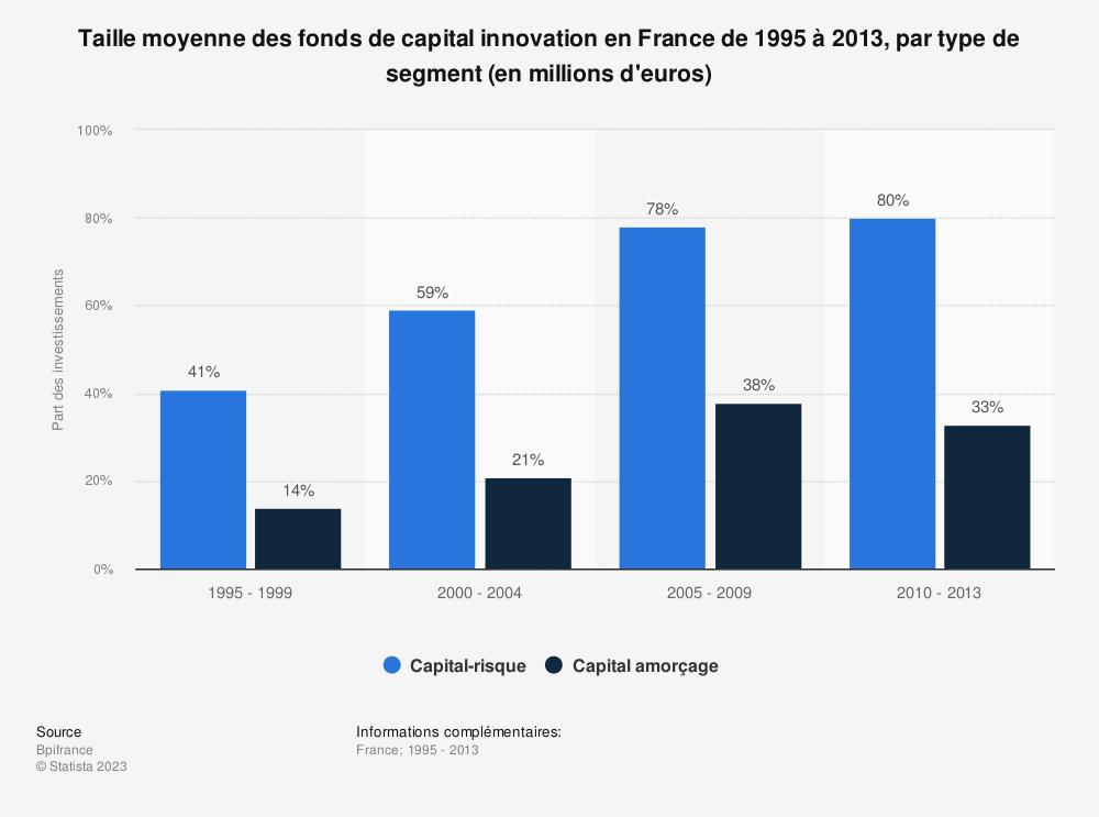 Statistique: Taille moyenne des fonds de capital innovation en France de 1995 à 2013, par type de segment (en millions d'euros) | Statista