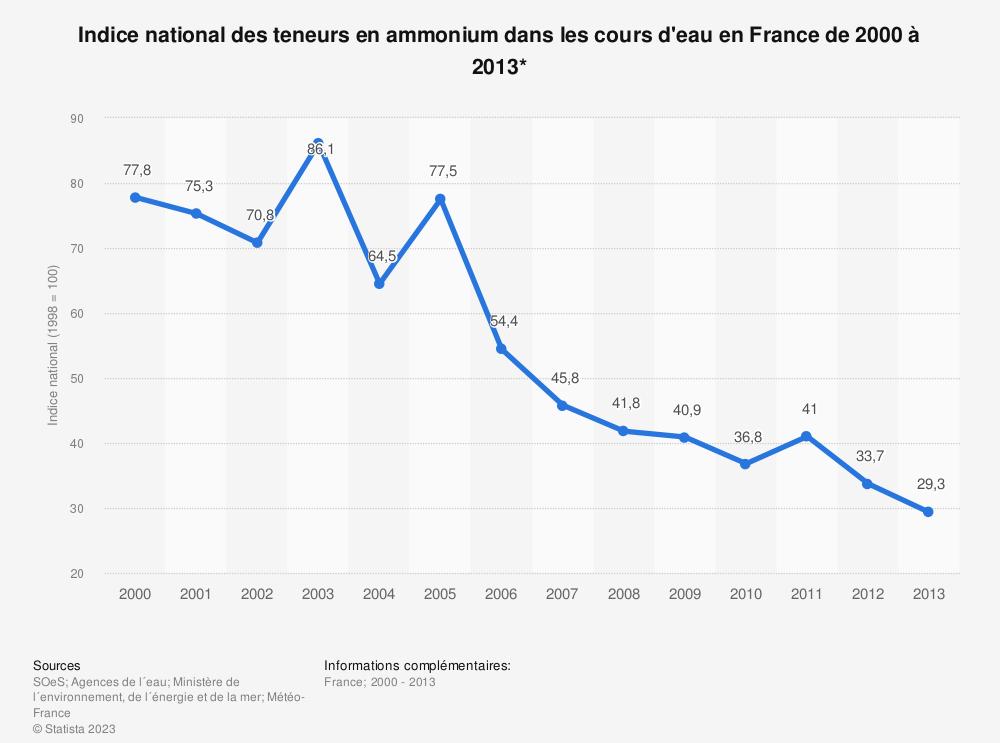 Statistique: Indice national des teneurs en ammonium dans les cours d'eau en France de 2000 à 2013* | Statista