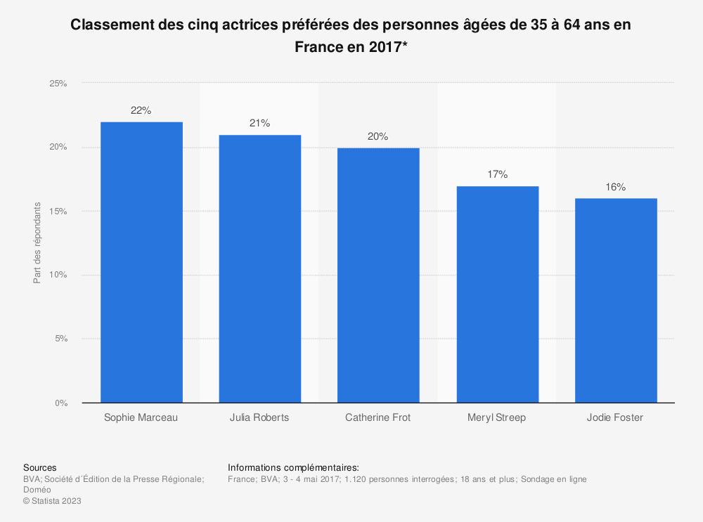 Statistique: Classement des cinq actrices préférées des personnes âgées de 35 à 64 ans en France en 2017* | Statista