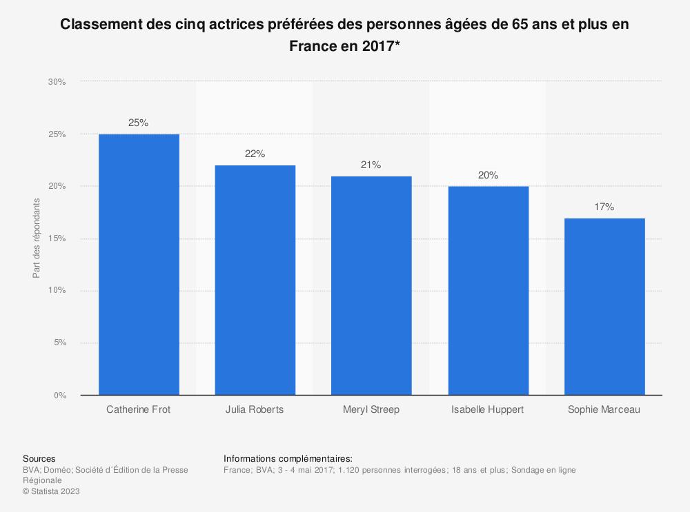 Statistique: Classement des cinq actrices préférées des personnes âgées de 65 ans et plus en France en 2017* | Statista