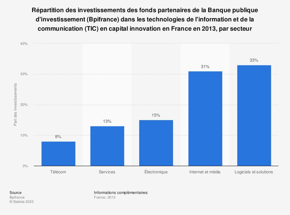 Statistique: Répartition des investissements des fonds partenaires de la Banque publique d'investissement (Bpifrance) dans les technologies de l'information et de la communication (TIC) en capital innovation en France en 2013, par secteur | Statista