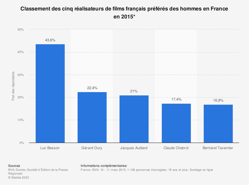 Statistique: Classement des cinq réalisateurs de films français préférés des hommes en France en 2015* | Statista
